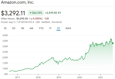 Investing With Synthetic Stock - Amazon 5 Years