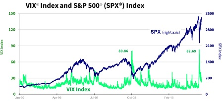 The VIX as a Guide to Your Investing