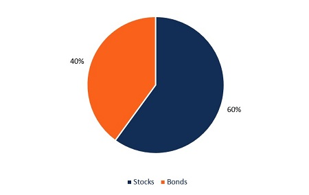 How Often Should You Rebalance an Investment Portfolio