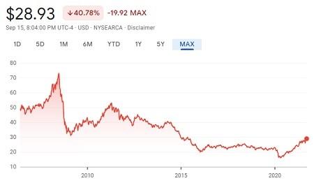Beware of Bitcoin Futures ETFs - Commodity ETF Example