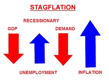 Stagflation Investment Strategies