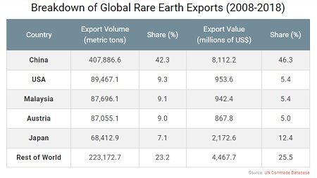 trategic Mineral Investments - 2018 Exports