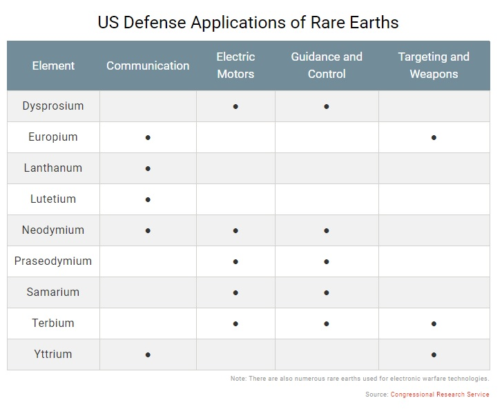 Strategic Mineral Investments - Defense Applications of Rare Earth Minerals