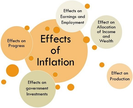 What Will Your Investments Be Worth in Five Years - Effects of Inflation